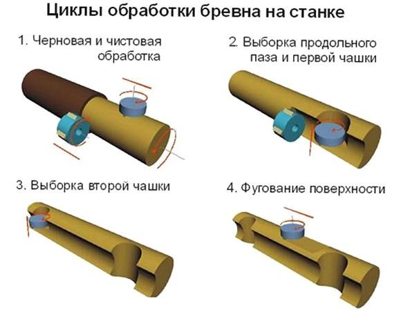 Циклы обработки оцилиндрованного бревна на станке